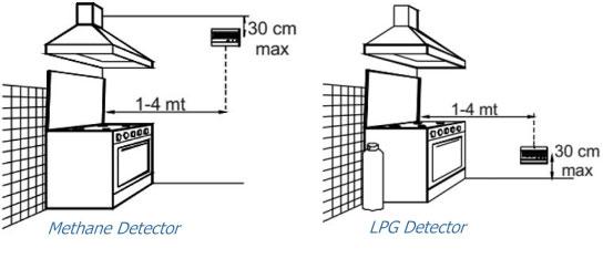sgp-lpg gas detector rv 1